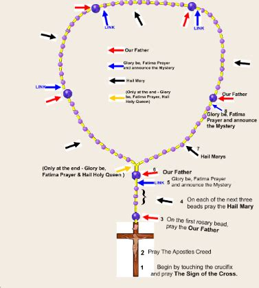 who uses rosary smart exchange usa praying the rosary