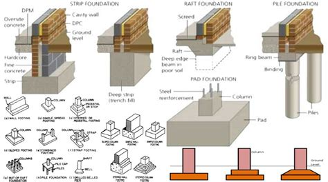 types of house foundations types of foundation in construction foundation design