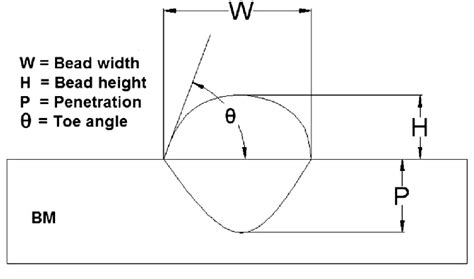 welding bead definition development of a direct correlation of bead geometry