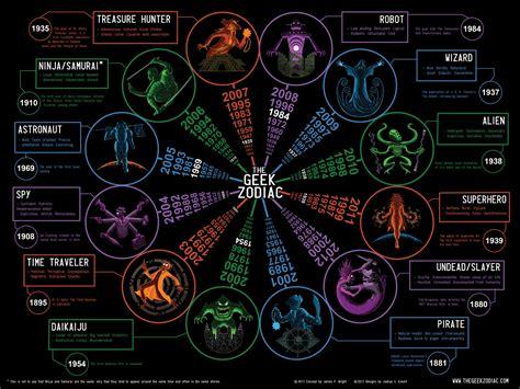 zodiac signs geeky zodiac techydad