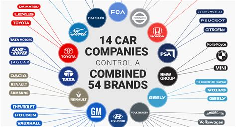 Car Company by Infographic These 14 Companies The Entire Auto