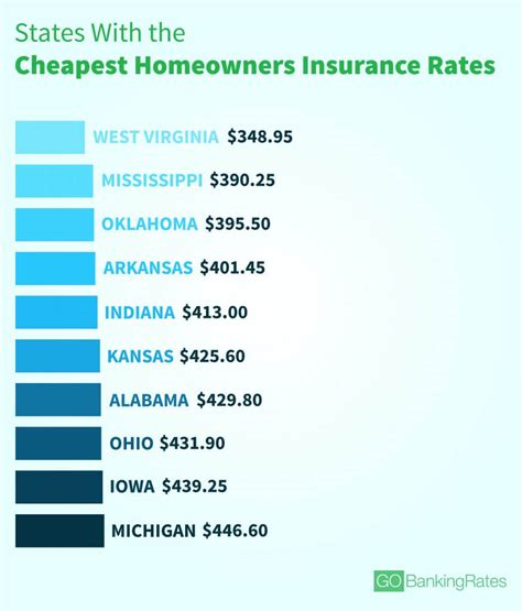 states with the lowest cost of living 100 states with the lowest cost of living the real