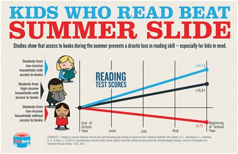 read info infographic who read beat summer slide