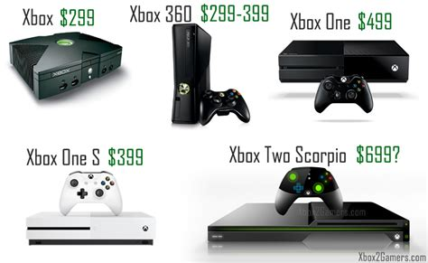 one price xbox 2 price guide
