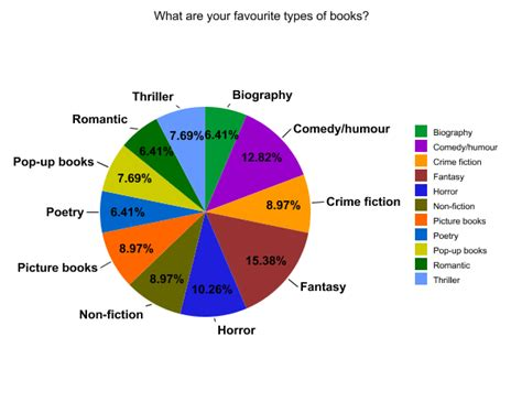 types of picture books moor primary school poll results favourite