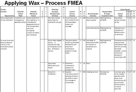 spray painting risk assessment template process failure mode effect analysis pfmea