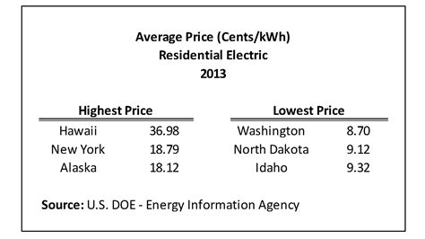 how much does the average electric bill cost average monthly electrical bill by state updated data
