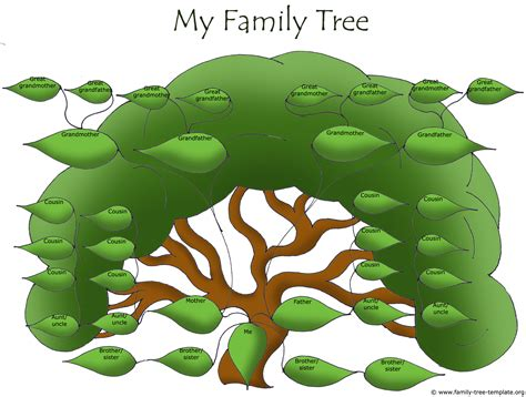 free family tree templates using free ancestry