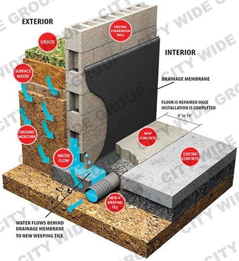 interior basement waterproofing membrane interior waterproofing city wide