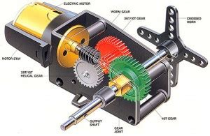 Uses Of Ac Motor by Servo Motor Types And Working Principle