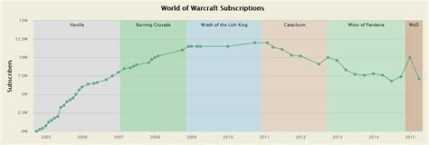 World of Warcraft subscriptions drop to Burning Crusade