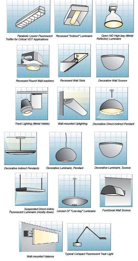 office lighting fixtures guide home interior design indoor lighting fixtures classifications part two