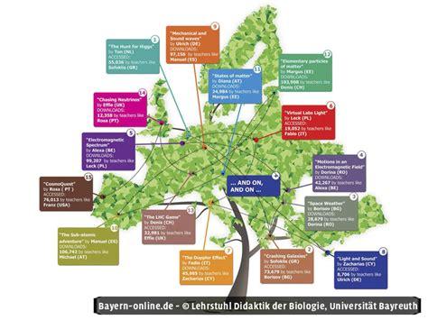 Garten Baum Der Erkenntnis by E Learning In Der Schule