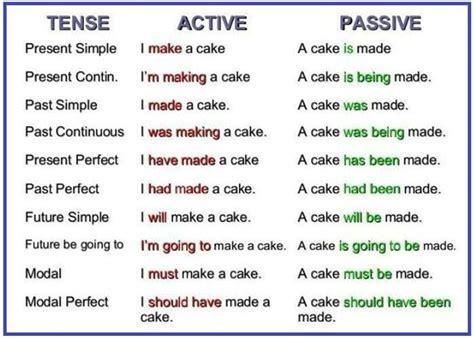 grammar the passive voice grammar