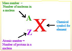 Proton Definition Chemistry by Nucleon Number Definition Exles Chemistry