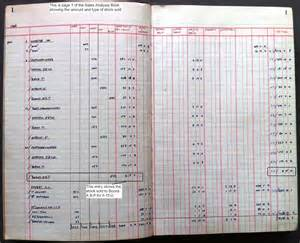 picture book analysis financial records of wolverhton district butchers