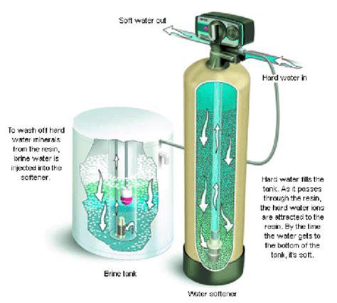 how do water softener resin last we offer v2 waterinc