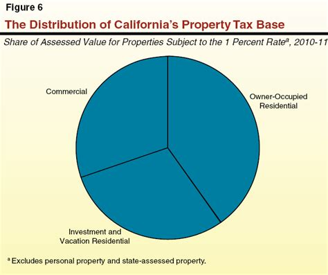 what makes property value decrease 100 what makes property value decrease living next