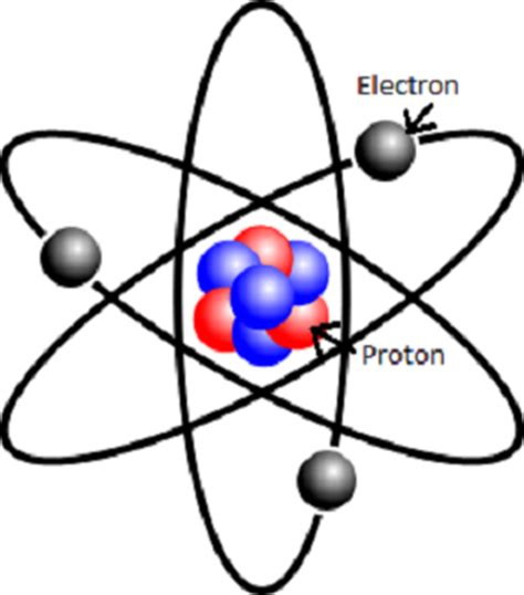 Define A Proton by Positive Charge Definition Lesson Quiz Study