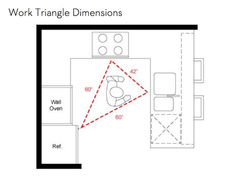 kitchen triangle design the importance of an efficient kitchen work triangle