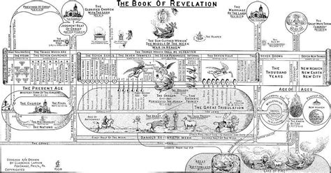 book of revelation in pictures clarence larkin the book of revelation illustrations