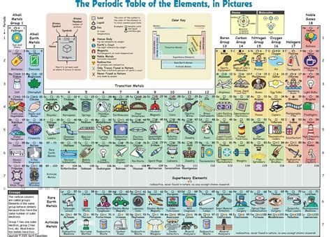 with pictures in chemistry ch 6 7 elements the periodic table mr