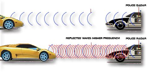 Are Radar Detectors Illegal In California by Radar How Radar Is Used How You Can Beat It