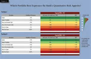 sample survey templates your bank s approach to integrating risk appetite stress
