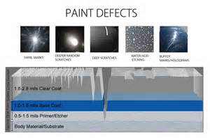 spray paint defects automotive paint protection 2017 2018 best cars reviews