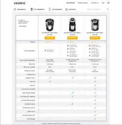 Keurig Comparison Chart   Comparison tables for products services and features   ayUCar.com