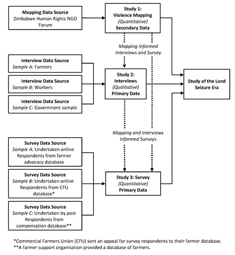 Modification Definition And Exles by Research Design Flowchart Flowchart In Word