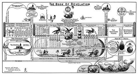 book of revelation in pictures reading revelation pro ecclesiapro ecclesia