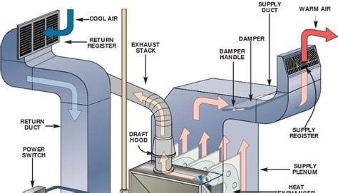 design tips for your home maintenance tips for your home furnace home improvement