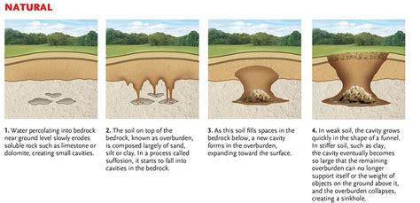 which property causes water to form faq sinkholes and the damages they cause to property