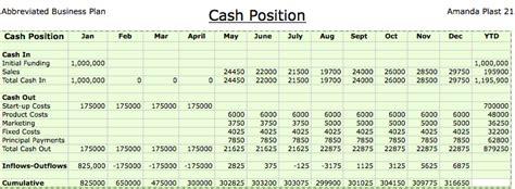 business portfolio cash position