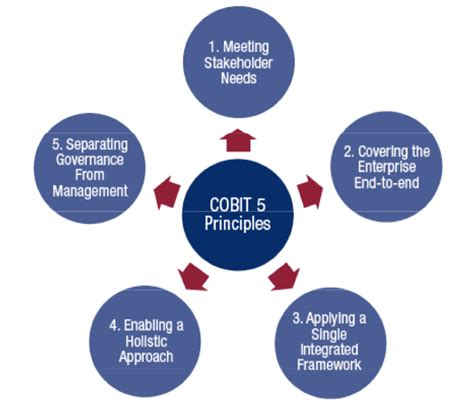 an introduction to cobit joe the it guy