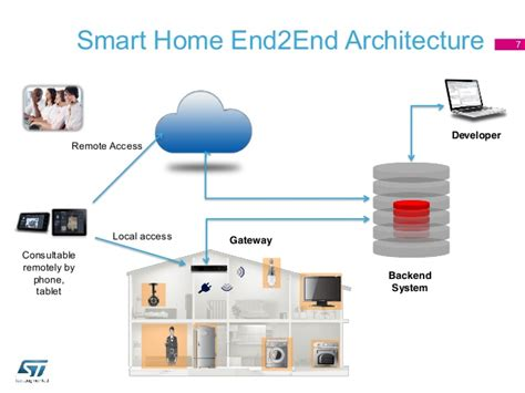 smart home design stmicroelectronics smart home reference design luca celetto