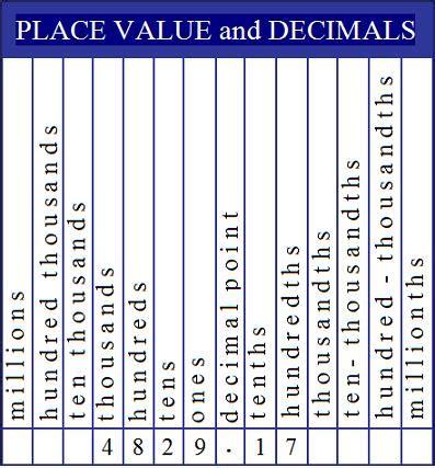 place value miss kahrimanis s decimal place values