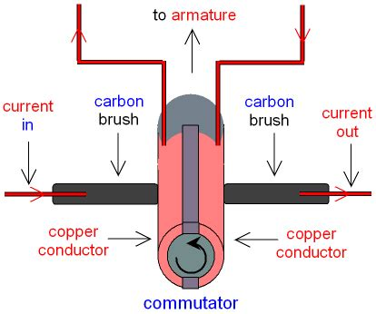 Commutator Electric Motor by Gcse Physics Electric Motor What Is A Split Ring