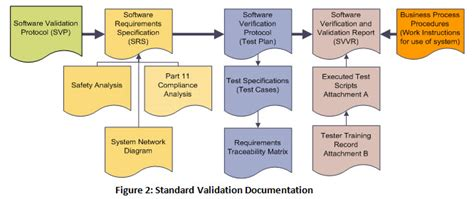 fda software validation what you need to do to validate