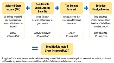 Modified Family Definition by Modified Adjusted Gross Income Magi Obamacare Facts