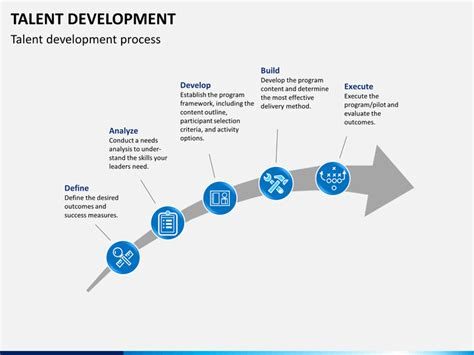 talent development powerpoint template sketchbubble