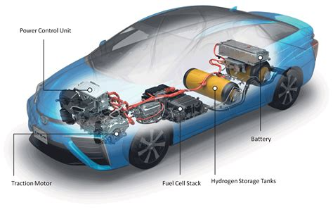 Electric Motor Technology by Are Hydrogen Cars A Threat To The Electric Vehicle