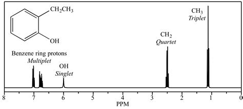 Proton Definition Chemistry by Illustrated Glossary Of Organic Chemistry Nmr Spectroscopy