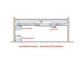 commercial kitchen exhaust system design commercial kitchen design kitchen and decor