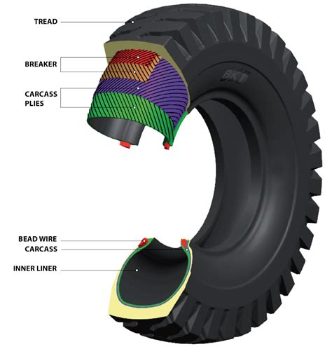 how to tyre bead basic tyre construction tfi tyres