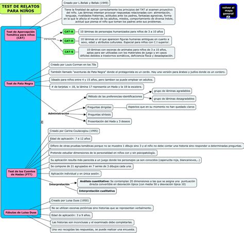 preguntas test javascript mapa resumen evaluacion psicologica 8 3