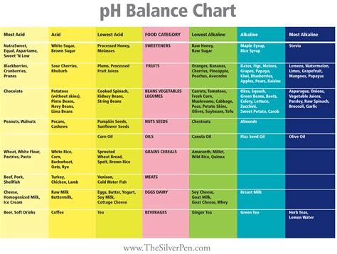 balancing chart ph balance the silver pen