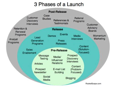 launching a startup plan your marketing around these 3