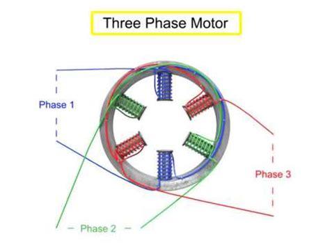 Ac Motor Working by Working Principle Of Ac Motors